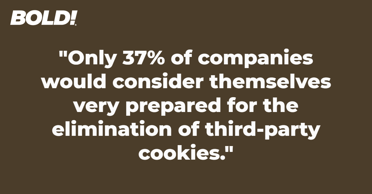 Only 37% of companies would consider themselves very prepared for the elimination of third-party cookies.