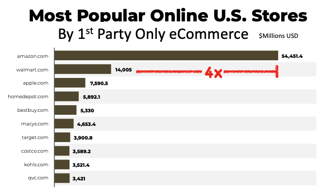 Graph of most popular online U.S. stores