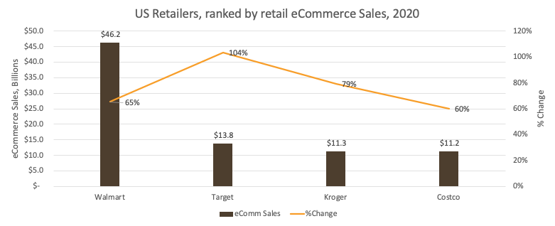 graph of US retailers ranked by eCommerce sales